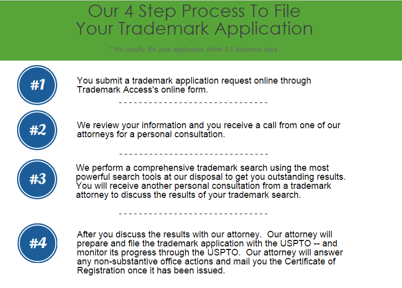 4 step trademark registration process
